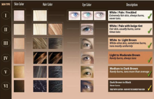 Follow the Fitzpatrick skin type chart to work out your sun factor. Smokey eyes and black eyeliner are trending this summer.
